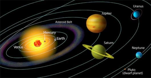 Solar-system-orbits-ESO1