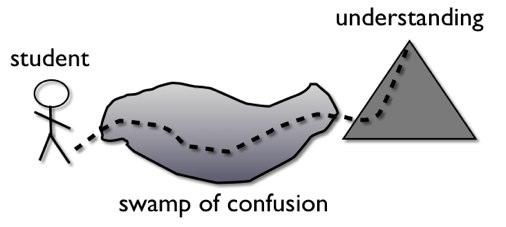 confusion4