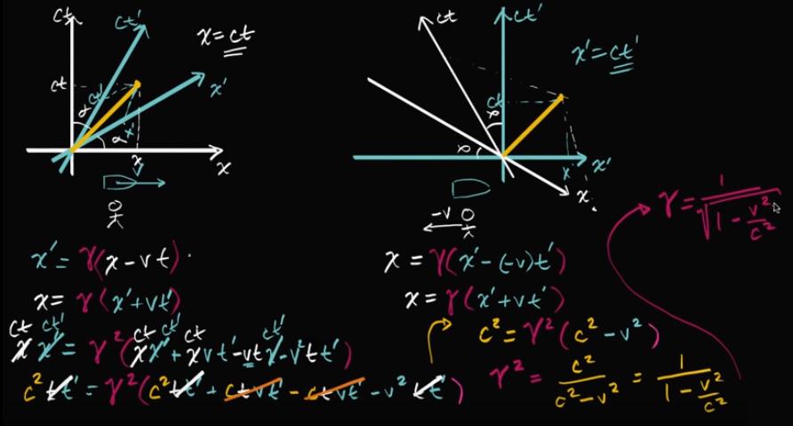 Validity Of Lorentz Transformation