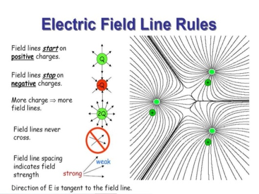 electric-field