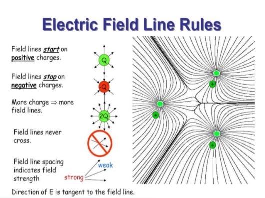 electric-field