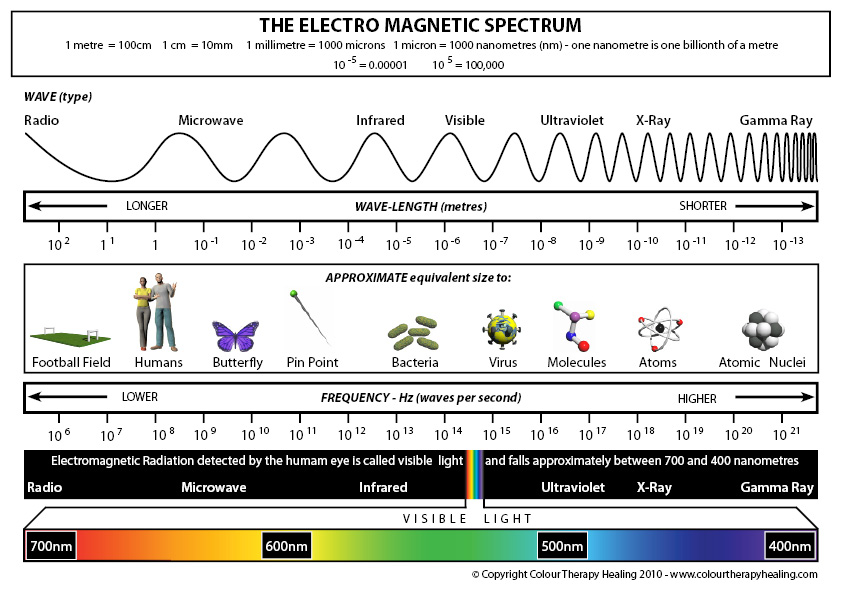 electro magnetic spectrum Classically, electromagnetic radiation consists of electromagnetic waves, which are synchronized oscillations of electric and magnetic fields that propagate at the speed of light, which, in a vacuum, is commonly denoted c.