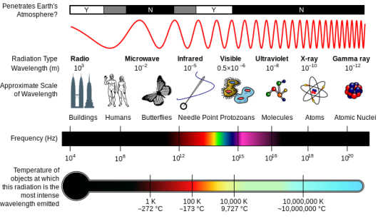 EM_Spectrum_Properties_edit.svg