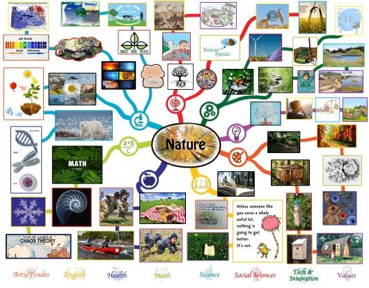 Nature-Plan